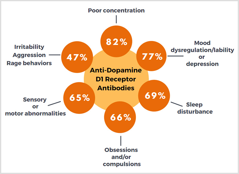 Anti-Dopamine D1 Receptor Antibodies Symptoms