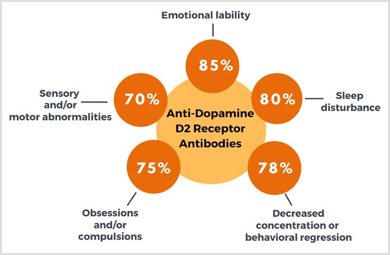 Anti-Dopamine D2L Receptor Antibodies Symptoms